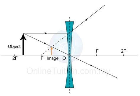 converging lens diagram diagram of convex lens 28 images converging lens
