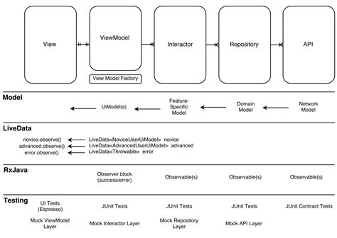 repository pattern viewmodel clean architecture with mvvmi architecture components