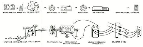 nuclear power energy transfer diagram diagram of transfer of electricity to the end user