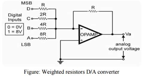 weighted resistor type dac digital to analog converter dac study material lecturing notes assignment reference wiki