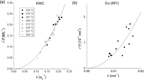 pattern formation continuum kinetic monte carlo simulations compared with continuum