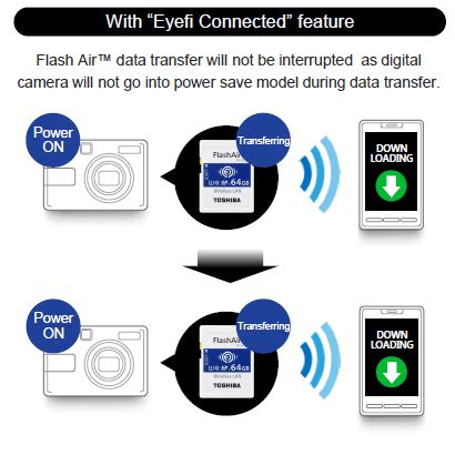 Toshiba Flashair Wifi Sd Card Eye Fi Sd R008gr7w6 Class 6 8gb toshiba flashair w 04 wireless sd card overview
