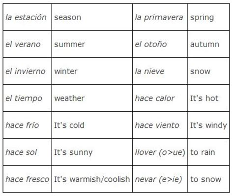 weather pattern in spanish weather and seasons
