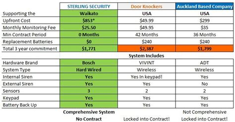 compare home security alarms sterling security hamilton