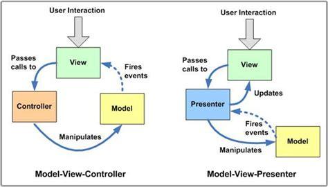 mvvm pattern asp net mvc mvc vs mvp vs mvvm niraj bhatt architect s blog