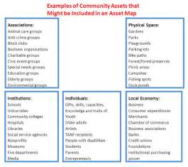 community asset map template identifying assets and needs rural obesity prevention