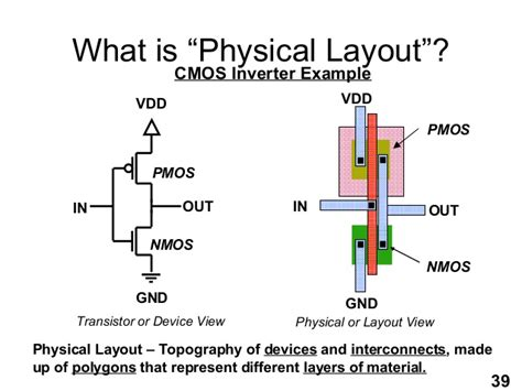 custom layout vs physical design asic backend design