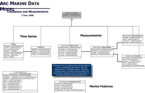 arcgis 10 2 layout view blank uml diagrams case studies of arc marine the arcgis