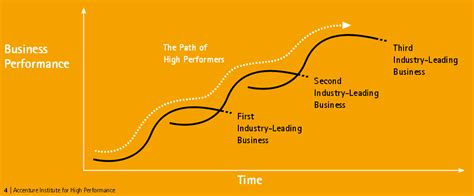 Accenture Tie Ups For Mba by What Is A S Curve Consultant S Mind