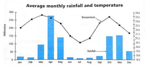 rainfall design criteria uk academic ielts writing task 1 sle 153 average monthly
