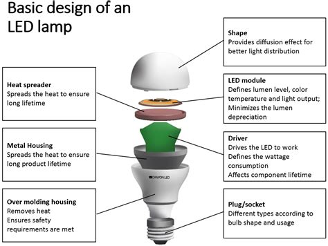 Led Light Bulb Technology Led Technology Led