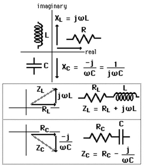 capacitor imaginary impedance complex impedance