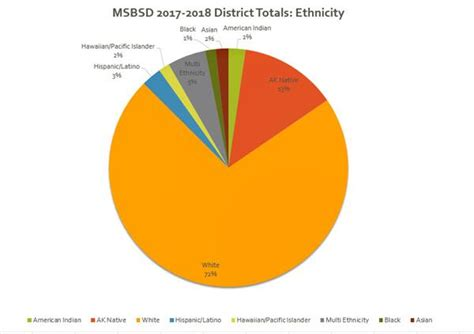 District Number For The Mat Su Borough - our district our district