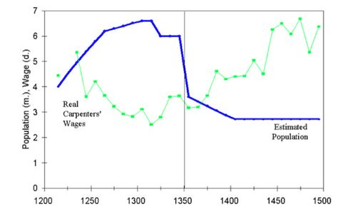 over time things died down considerably during the 60s however plagued by dear labour economic history