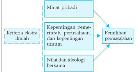 urutan membuat latar belakang masalah membuat latar belakang masalah dalam penelitian sosial