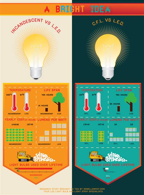 Light Bulb Vs Led Not Great But Relevant Info Incandescent Vs Cfl Vs Led Infographic Infographics
