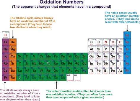assigning oxidation numbers worksheet abitlikethis