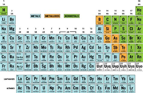 printable periodic table free worksheets 187 printable tables free math worksheets