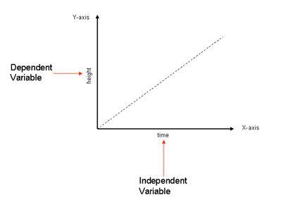 dependent variable my nasa data