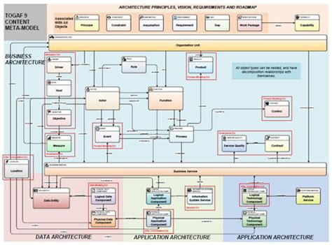 information systems architectures