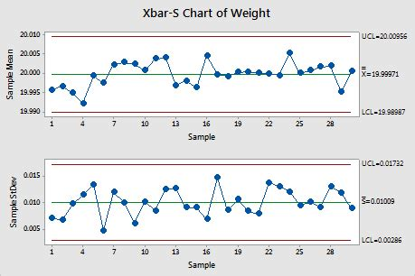example xbar r chart