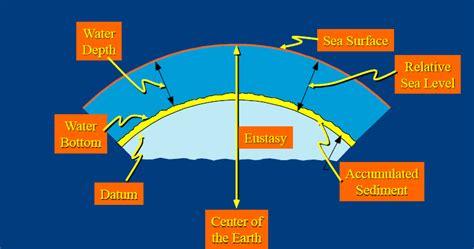 Air 2 Turun fluktuasi naik dan turun muka air laut ilmu batu geologi