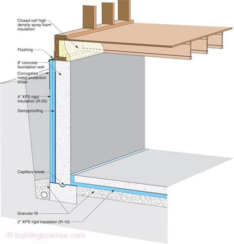 basement exterior wall insulation etw foundation high r foundation 11 4 quot xps insulation