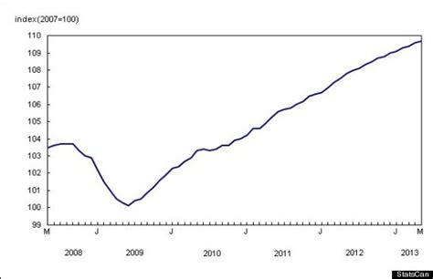 house price index canadian house prices rising and falling in surprising places
