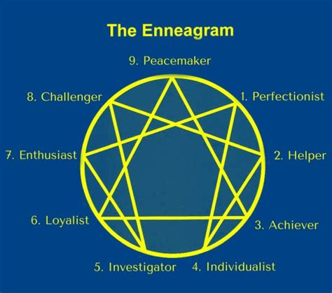 the of typing powerful tools for enneagram typing books the enneagram and the road back to you living our days