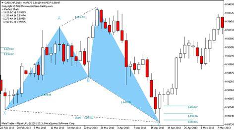 harmonic pattern indicator download forex harmonic patterns indicator mt4