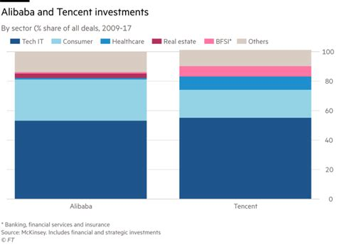 alibaba vs tencent how alibaba and tencent became asia s biggest dealmakers