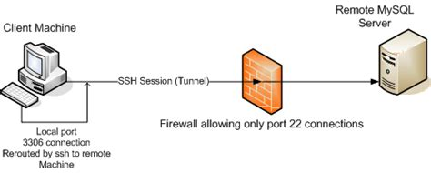 access forwarding servers connecting to a remote mysql server securely using ssh