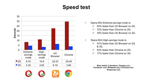 browser speed test fastest browser opera mini vs uc browser chrome