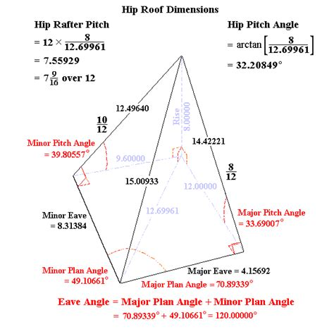 How To Calculate Hip Roof Angles solution of irregular hip roof