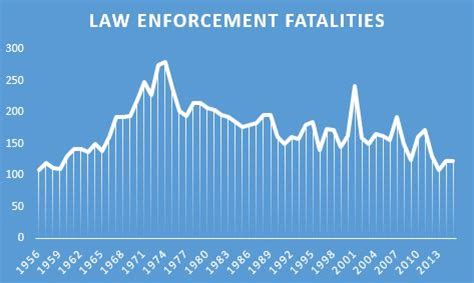 How Many Officers In The Us by Killed In The Line Of Duty Factcheck Org