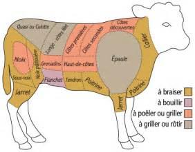 conseils et astuces pour cuisiner la de veau