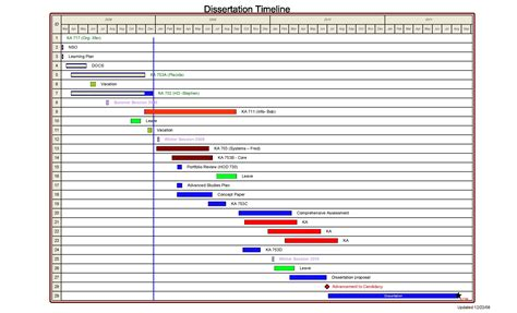 timeline template visio doctoral thesis timeline