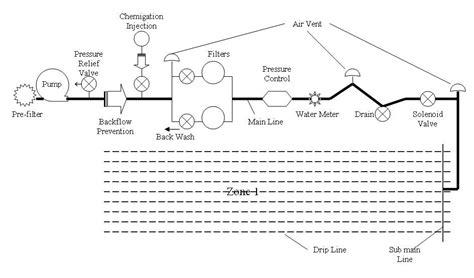 drip irrigation diagram drip irrigation
