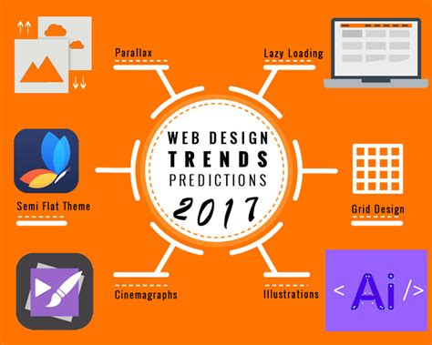 new web design trends 2017 top 10 web design trends predictions you should know for 2017