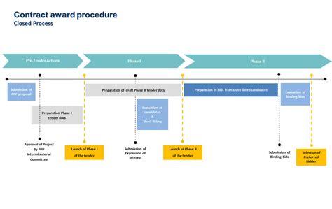 The Procedure procedures ppp