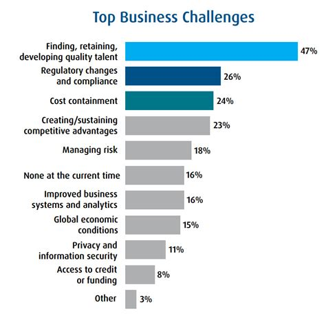 business management challenges how background screening helps overcome 4 common business