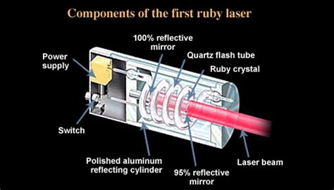 how does a diode pumped laser work they use cubic zirconia for what winkcz