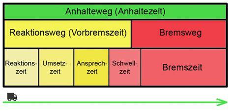 Bremsweg Auto by Anhalteweg Und Bremsweg Richtig Berechnen Reifen De