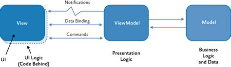 mvvm pattern video tutorial mvvm model view viewmodel part 1 technet articles