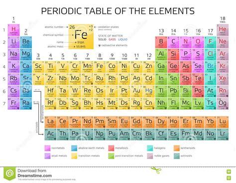 p tavola periodica periodic table with names pdf brokeasshome