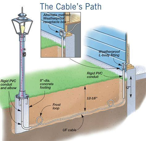 How To Install An Outdoor Light Post 17 Best Images About Electrical Wiring On Pinterest