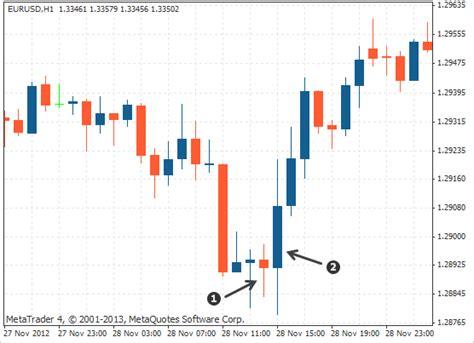 candlestick v pattern bearish bullish engulfing patterns tweezer reversals