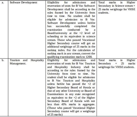 Mba Admission 2017 Kerala by Kerala Ug Admission 2017 Aglasem Admission