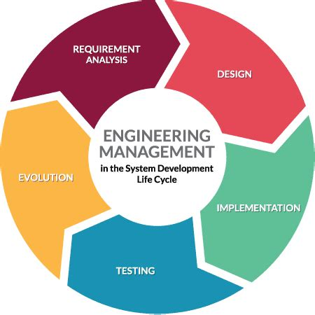 Management Science And Engineering And Mba by Master Of Science In Engineering Management