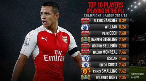 arsenal whoscored chions league whoscored com top 10 players so far